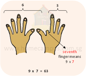 This Technique Works For The 9 Times Tables Up To 10