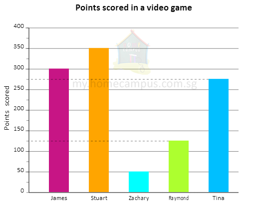 Reading and interpreting bar graphs home campus 3 five friends played a video game and scored some points their scores are shown in the bar graph below ccuart Image collections