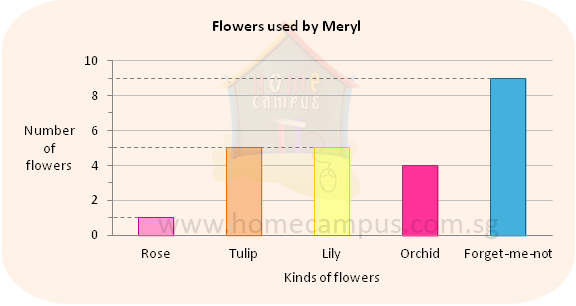 Table and bar graphs home campus square metre or square meter ccuart Images