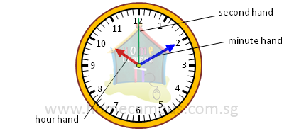 clock showing hour hand, minute hand and second hand