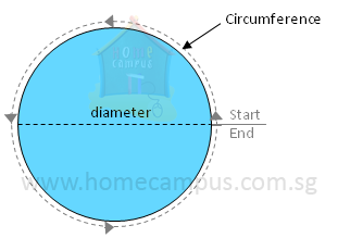Measurement: Circumference of Circle - Home Campus
