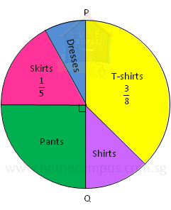 math worksheet : pie charts word problems  home campus : Pie Chart Fractions Worksheet