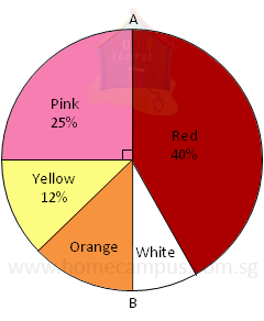 Pie Charts Word Problems | Home Campus