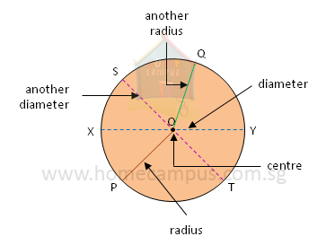 radius and diameter of circle home campus