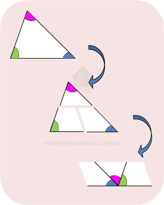 sum of angles of a triangle